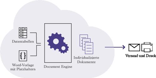 Schamtische Darstellung der Document Engine - aus Datentabellen und Vorlagen mit Platzhaltern werden individualisierte Dokumente für den Versand oder Druck